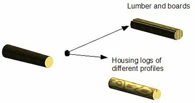 log profiling