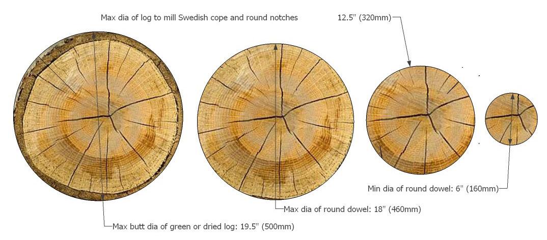 Round dowel range