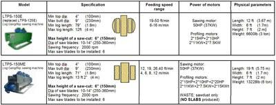Woodlandia LTPS-150E Spec