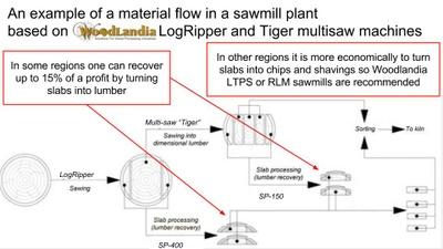LogRipper sawmill plant idea