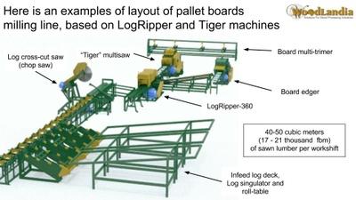 LogRipper pallet board milling line