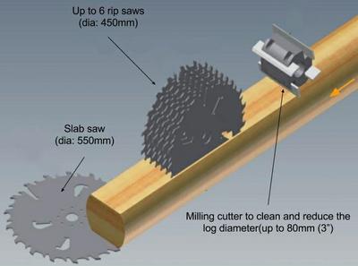 LogRipper-150 milling principle