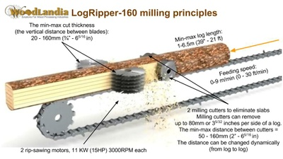 LogRipper-160 milling principles