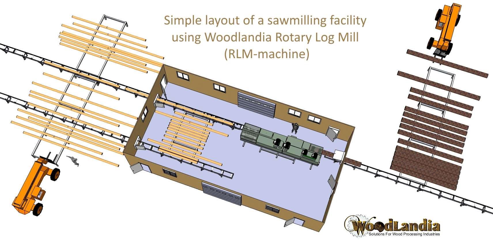 Simple RLM-layout