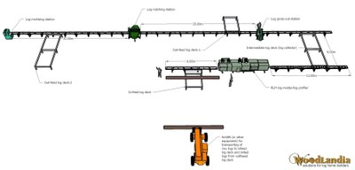 Woodlandia MultiLog-1 layout idea 1.1