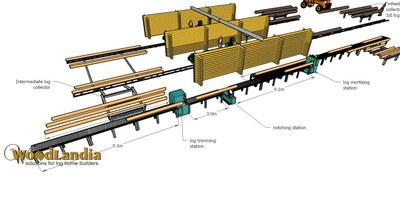 RM-2 layout idea with rail cart system pic-08
